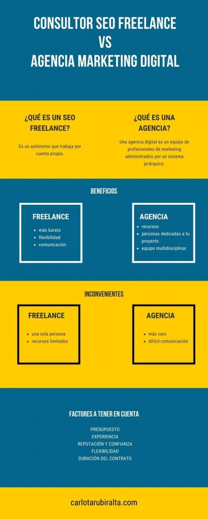 seo freelance vs agencia marketing digital